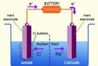 IONIC THEORY AND ELECTROLYSIS