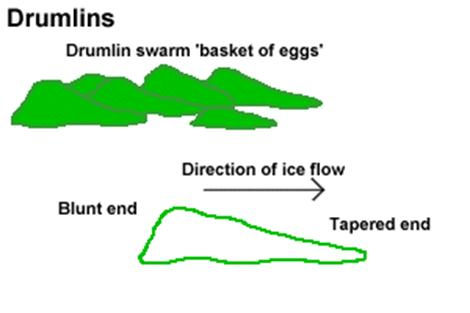GEOGRAPHY FORM FIVE-Physical Geography-GLACIATIONS