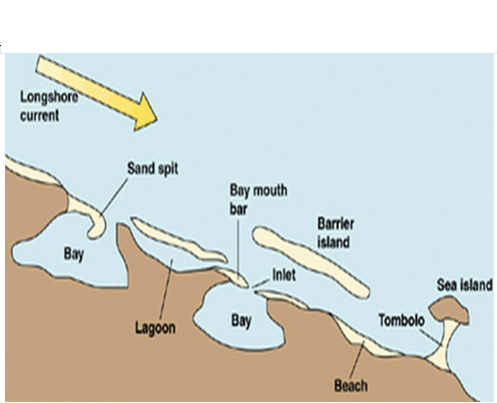 GEOGRAPHY FORM FIVE-Physical Geography-WAVE